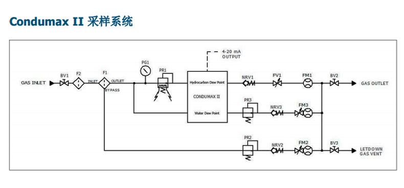 在烃露点温度点直接光路检测烃的凝析            传感器制冷